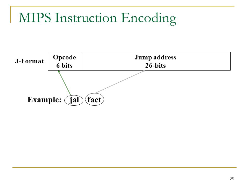 30 MIPS Instruction Encoding Opcode 6 bits Jump address 26-bits J-Format Example: jal fact