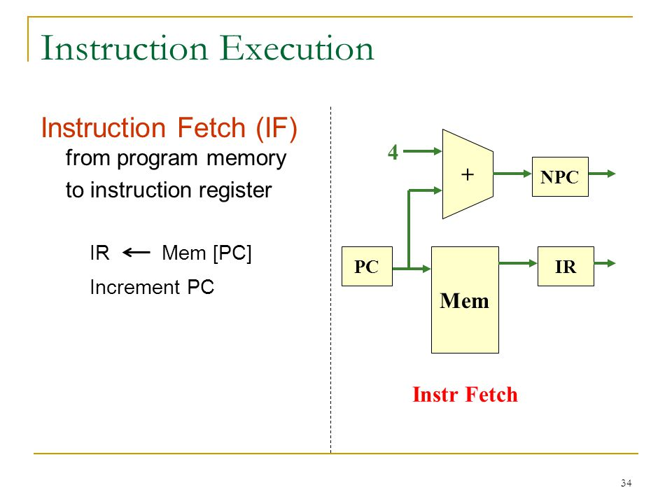 35 Instruction Execution… Instr Fetch Reg File sign extend A Imm B Instr Decode Inst Mem IR + PC NPC 4 A RegisterFile[rs] B RegisterFile[rt] Imm sign extend(IR 15-0 ) Instruction Decode & Operand Fetch (ID)