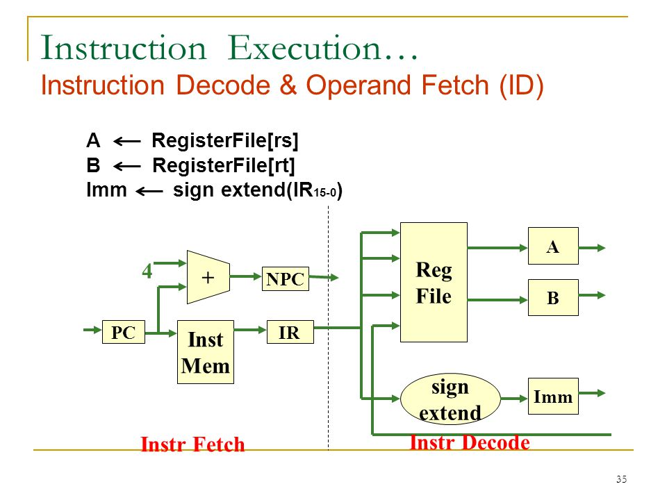36 Instruction Execution… Execution (EX) Arithmetic Inst: ALU-Out A op B ALU-Out A op Imm Load/Store Inst: ALU-Out A + Imm Branch Inst: ALU-Out NPC + Imm Jump Inst: PC NPC 31-28 || IR 25-0 ||00 Imm NPC ALU- out ALU Zero.