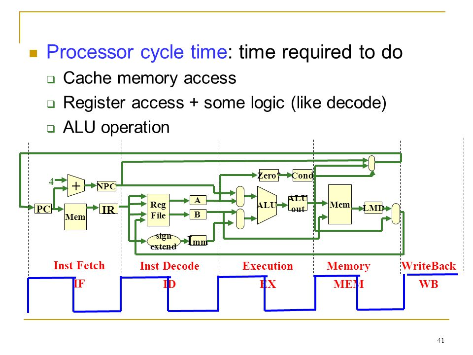 41 Processor cycle time: time required to do Cache memory access Register access + some logic (like decode) ALU operation Inst Fetch IF Inst Decode ID Execution EX Memory MEM Mem IR + PC NPC Reg File sign extend A I mm B 4 ALU out ALU Zero.