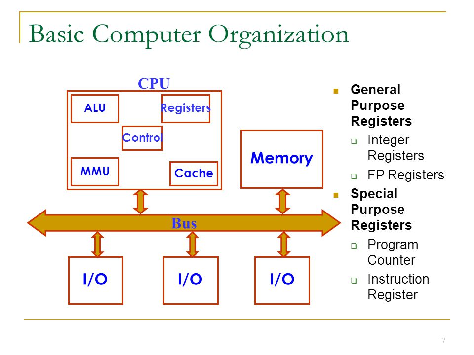 7 Basic Computer Organization Cache Memory I/O Bus I/O MMU ALURegisters CPU Control General Purpose Registers Integer Registers FP Registers Special Purpose Registers Program Counter Instruction Register