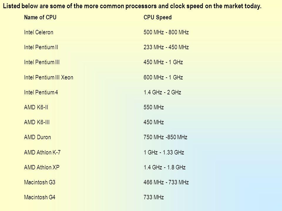 Obsolete CPUs 1.Intel Celeron 266 - 533 MHz. 2. Intel Pentium II 233 - 450 MHz 3.