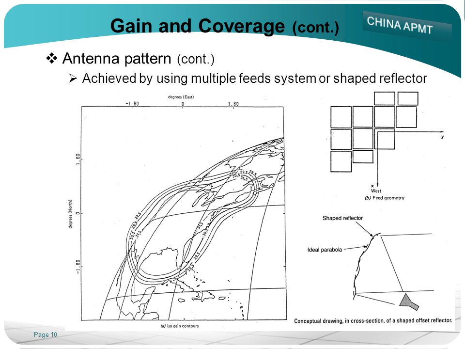 Page 10 Gain and Coverage (cont.) Antenna pattern (cont.) Achieved by using multiple feeds system or shaped reflector