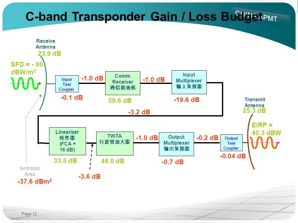 Page 13 Receive Antenna -0.04 dB 23.9 dB Comm Receiver 59.6 dB Transmit Antenna 33.5 dB 46.0 dB -0.7 dB 25.3 dB Input Test Coupler -0.1 dB Input Multi