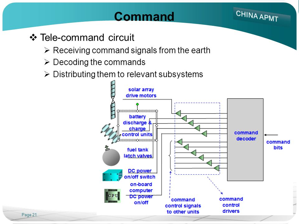Page 21 Command Tele-command circuit Receiving command signals from the earth Decoding the commands Distributing them to relevant subsystems