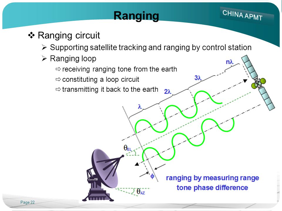 Page 22 Ranging Ranging circuit Supporting satellite tracking and ranging by control station Ranging loop receiving ranging tone from the earth consti