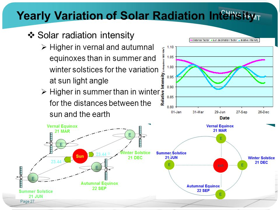 Page 27 Yearly Variation of Solar Radiation Intensity Solar radiation intensity Higher in vernal and autumnal equinoxes than in summer and winter sols
