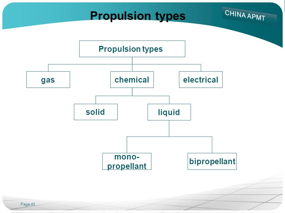 Page 45 Propulsion types gaschemicalelectrical solid liquid mono- propellant bipropellant Propulsion types
