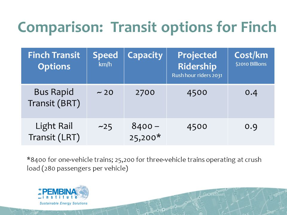Comparison: Transit options for Finch Finch Transit Options Speed km/h CapacityProjected Ridership Rush hour riders 2031 Cost/km $2010 Billions Bus Rapid Transit (BRT) ~ 20270045000.4 Light Rail Transit (LRT) ~258400 – 25,200* 45000.9 *8400 for one-vehicle trains; 25,200 for three-vehicle trains operating at crush load (280 passengers per vehicle)