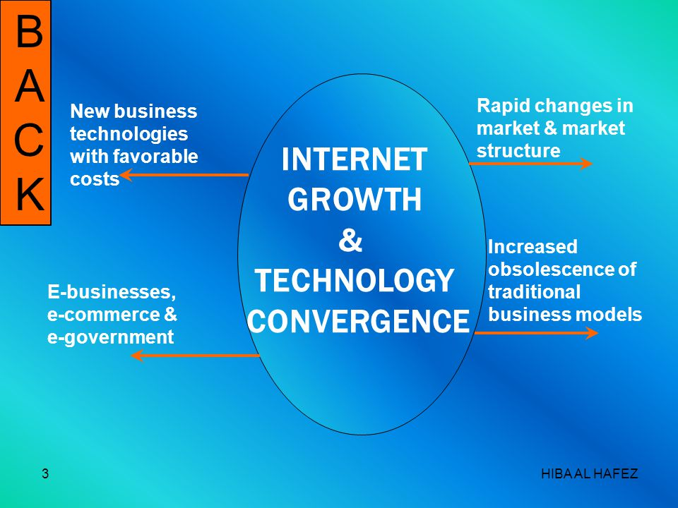 HIBA AL HAFEZ3 BACKBACK INTERNET GROWTH & TECHNOLOGY CONVERGENCE New business technologies with favorable costs E-businesses, e-commerce & e-government Rapid changes in market & market structure Increased obsolescence of traditional business models