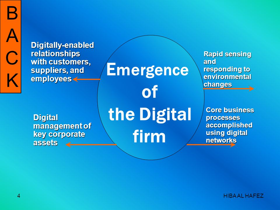 HIBA AL HAFEZ4 BACKBACK E mergence of the Digital firm Digitally-enabled relationships with customers, suppliers, and employees Digital management of key corporate assets Rapid sensing and responding to environmental changes Core business processes accomplished using digital networks