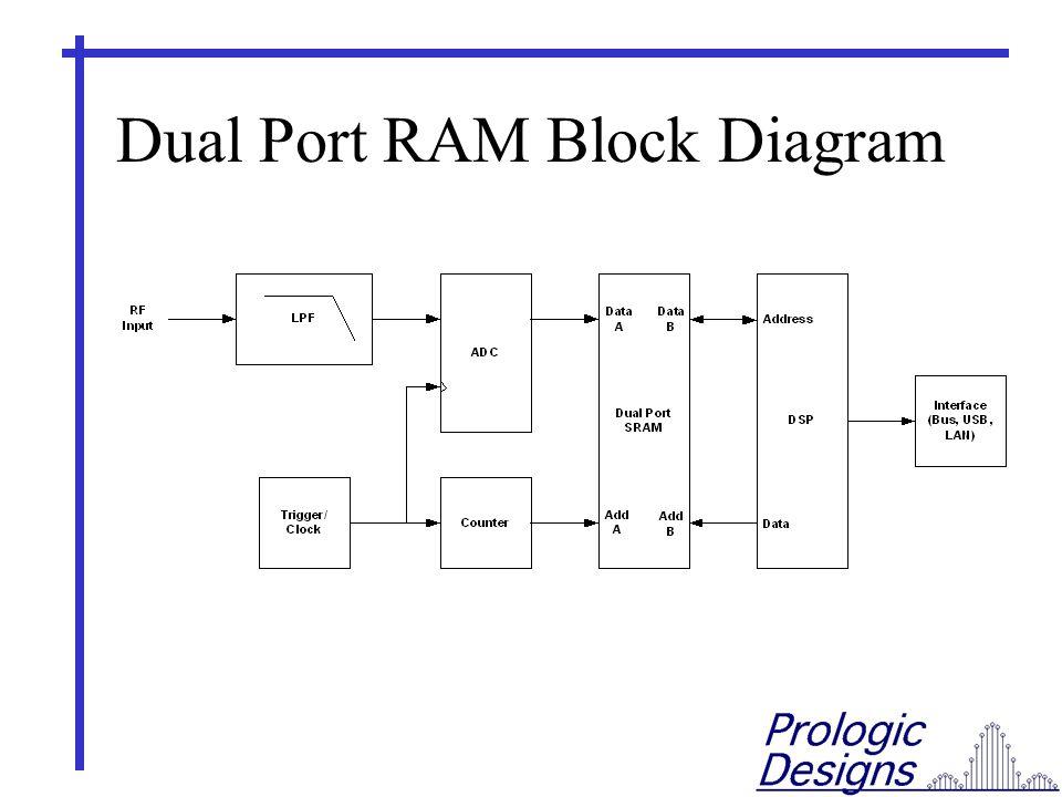 Dual Port RAM Block Diagram