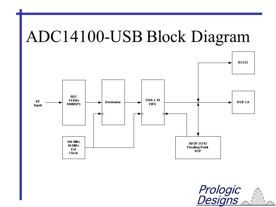 ADC14100-USB Block Diagram
