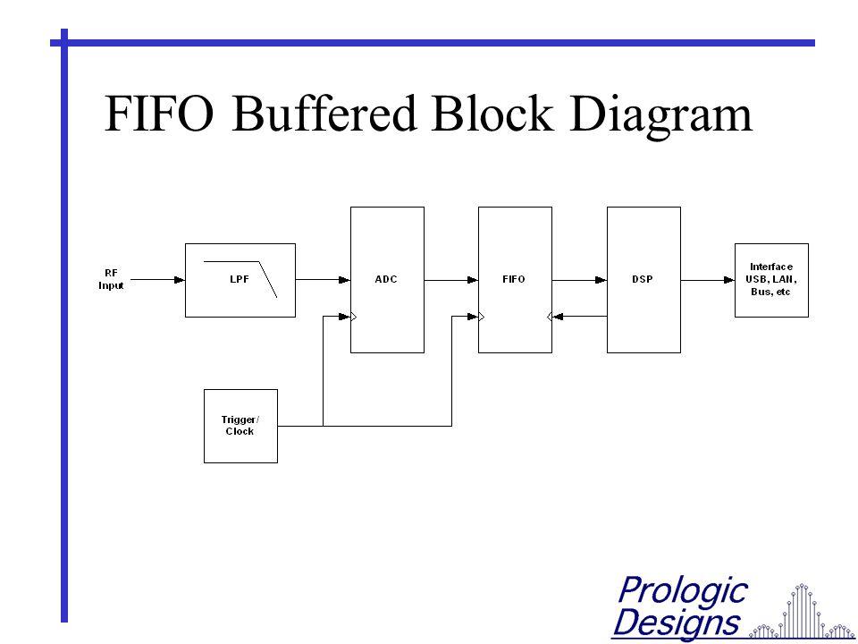 FIFO Buffered Block Diagram