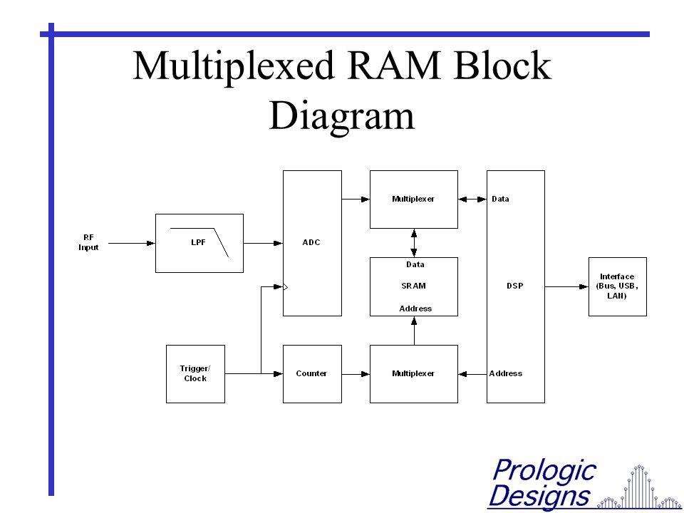 Multiplexed RAM Block Diagram
