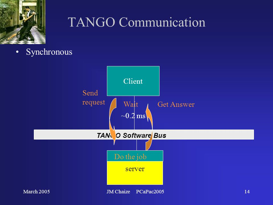 March 2005JM Chaize PCaPac200514 TANGO Communication Synchronous TANGO Software Bus server Client Send request WaitGet Answer Do the job ~0.2 ms