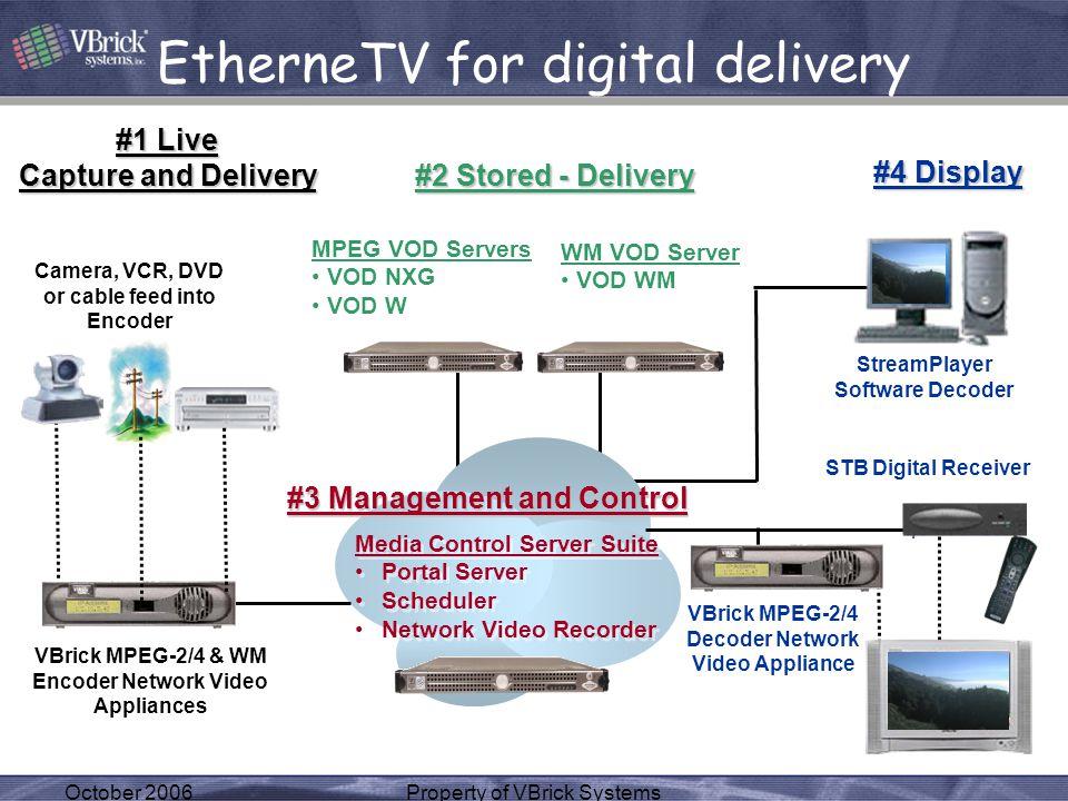 October 2006Property of VBrick Systems EtherneTV for digital delivery MPEG VOD Servers VOD NXG VOD W MPEG VOD Servers VOD NXG VOD W Media Control Serv