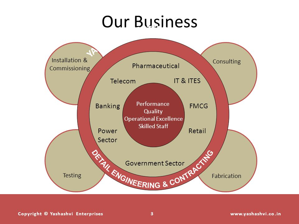 Our Business www.yashashvi.co.in 3Copyright © Yashashvi Enterprises Installation & Commissioning Performance Quality Operational Excellence Skilled Staff Telecom Pharmaceutical Banking IT & ITES FMCG Government Sector RetailPower Sector Testing Fabrication Consulting