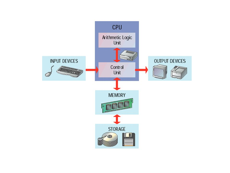 The two main parts of a CPU are the control unit and the arithmetic logic unit (ALU) The control unit directs the flow of data through the CPU, and to and from other devices.