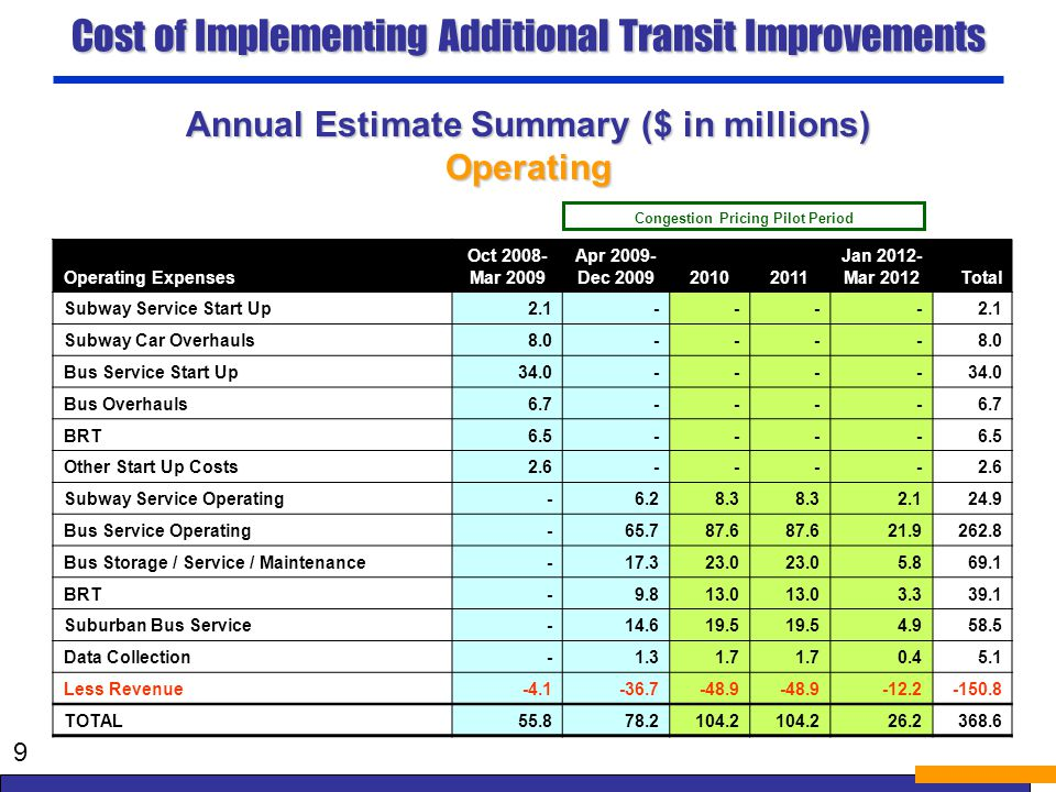 Cost of Implementing Additional Transit Improvements 9 Congestion Pricing Pilot Period Operating Expenses Oct 2008- Mar 2009 Apr 2009- Dec 200920102011 Jan 2012- Mar 2012Total Subway Service Start Up2.1---- Subway Car Overhauls8.0---- Bus Service Start Up34.0---- Bus Overhauls6.7---- BRT6.5---- Other Start Up Costs2.6---- Subway Service Operating-6.28.3 2.124.9 Bus Service Operating-65.787.6 21.9262.8 Bus Storage / Service / Maintenance-17.323.0 5.869.1 BRT-9.813.0 3.339.1 Suburban Bus Service-14.619.5 4.958.5 Data Collection-1.31.7 0.45.1 Less Revenue -4.1-36.7-48.9 -12.2-150.8 TOTAL55.878.2104.2 26.2368.6 Annual Estimate Summary ($ in millions) Operating