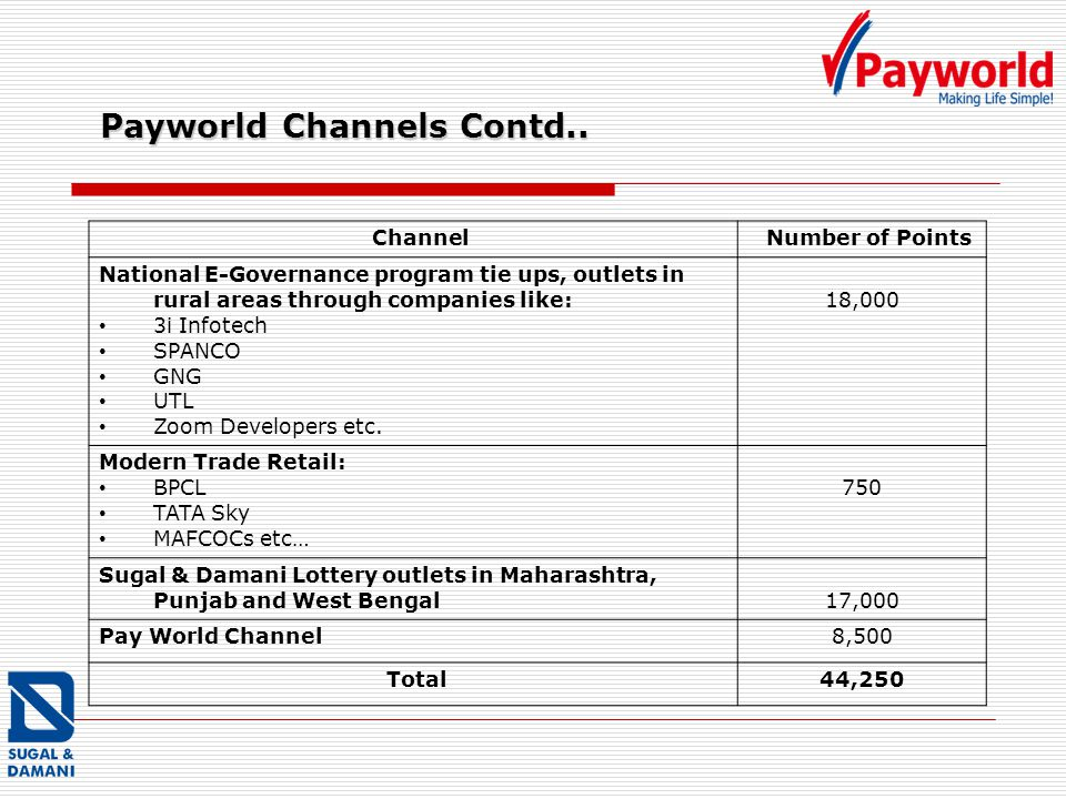 Payworld Channels Contd.. Channel Number of Points National E-Governance program tie ups, outlets in rural areas through companies like: 3i Infotech S