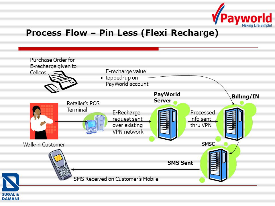 Process Flow – Pin Less (Flexi Recharge) Retailers POS Terminal E-recharge value topped-up on PayWorld account PayWorld Server Purchase Order for E-re