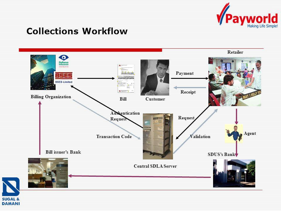 Collections Workflow Billing Organization BillCustomer Retailer Central SDLA Server SDUSs Bank Bill issuers Bank Agent Payment Receipt Request Authentication Request Transaction CodeValidation