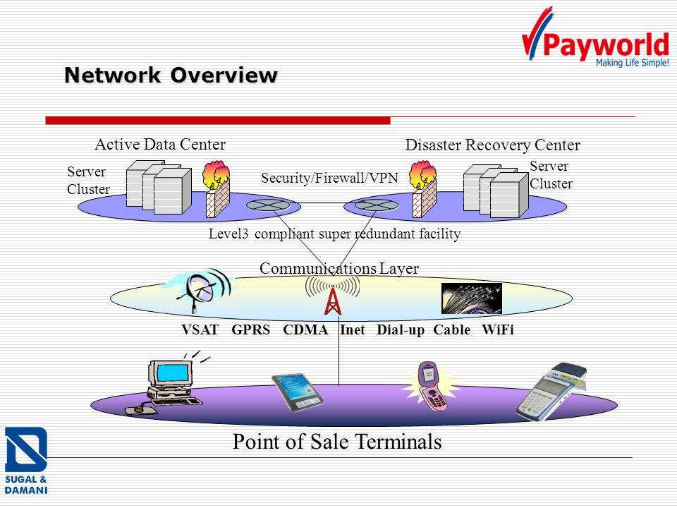 Network Overview Disaster Recovery Center Active Data Center Level3 compliant super redundant facility Server Cluster Security/Firewall/VPN Server Clu