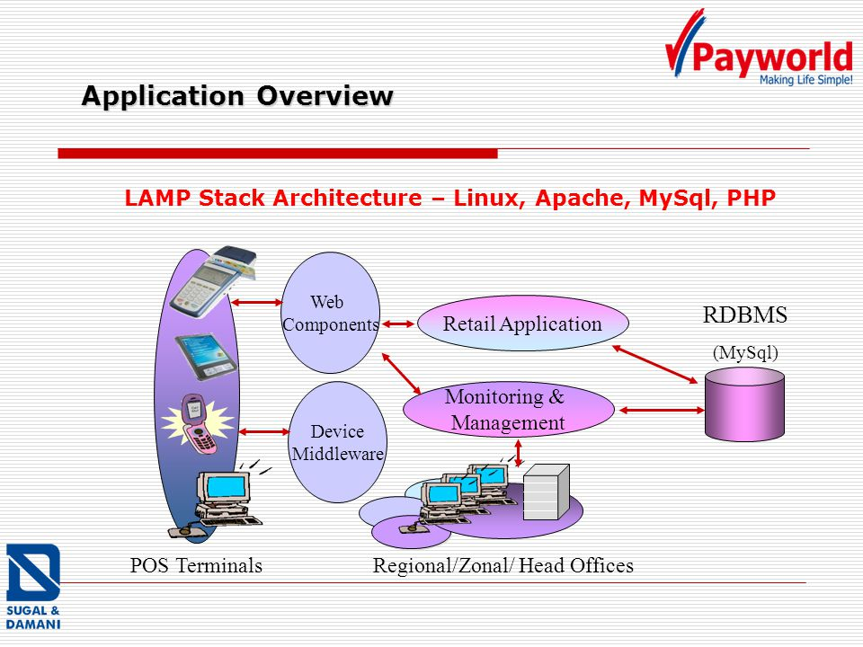 Application Overview POS TerminalsRegional/Zonal/ Head Offices Retail Application Monitoring & Management RDBMS (MySql) Web Components Device Middlewa