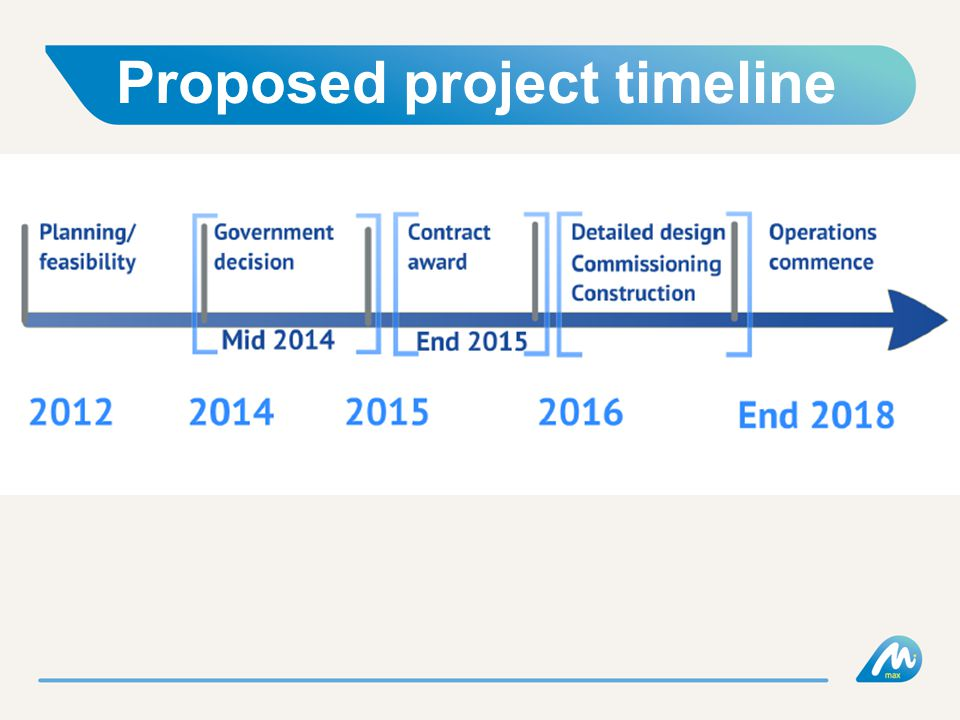Proposed project timeline