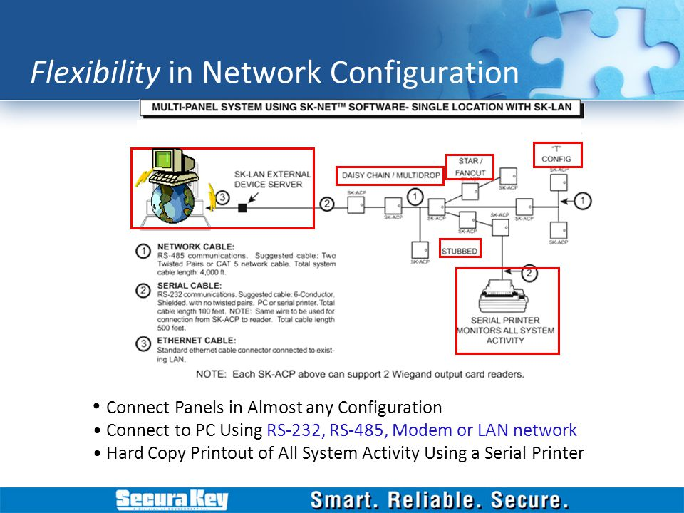 Flexibility in Network Configuration Connect Panels in Almost any Configuration Connect to PC Using RS-232, RS-485, Modem or LAN network Hard Copy Pri