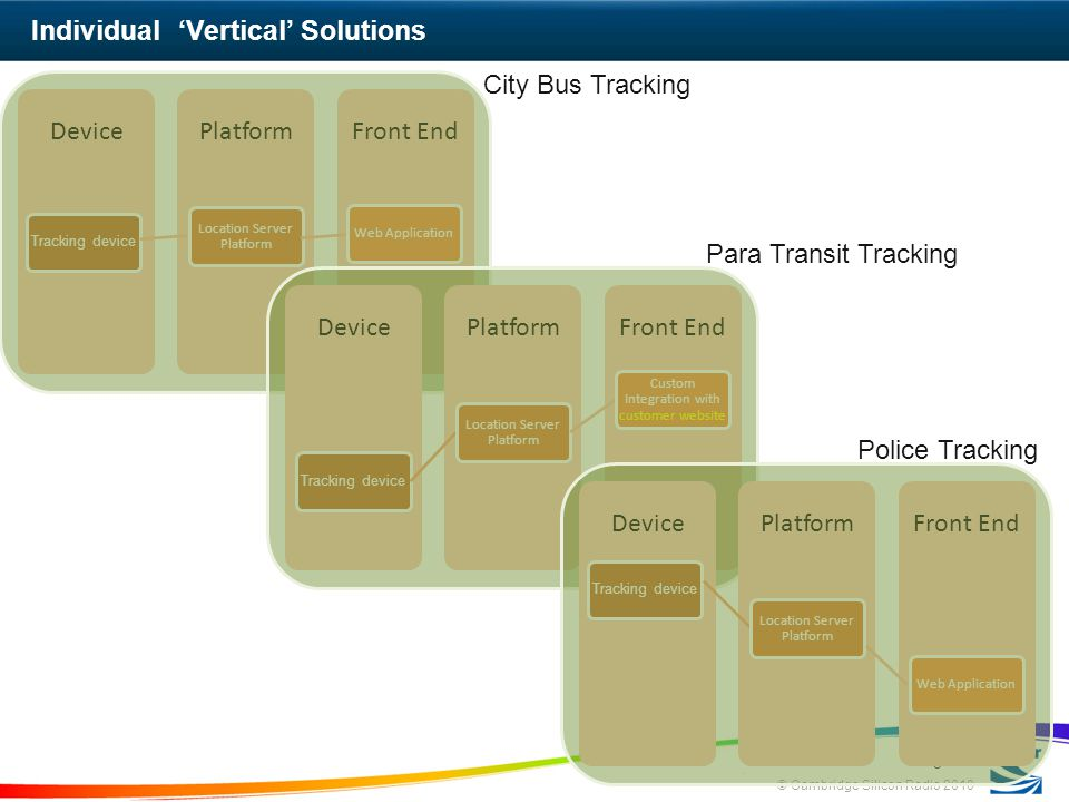 © Cambridge Silicon Radio 2010 Individual Vertical Solutions Page 11 Front EndPlatformDevice Tracking device Location Server Platform Web Application Front EndPlatformDevice Tracking device Location Server Platform Custom Integration with customer website Front EndPlatformDevice Tracking device Location Server Platform Web Application City Bus Tracking Para Transit Tracking Police Tracking