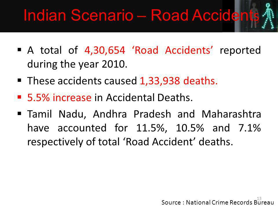 A total of 4,30,654 Road Accidents reported during the year 2010.