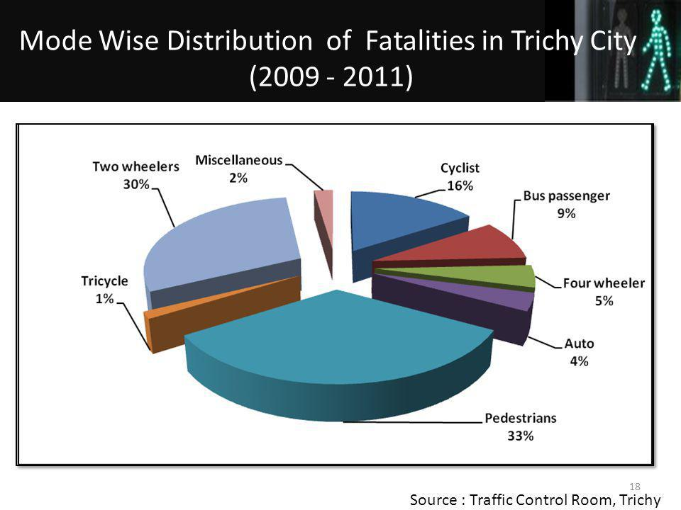 Source : Traffic Control Room, Trichy 18 Mode Wise Distribution of Fatalities in Trichy City (2009 - 2011)