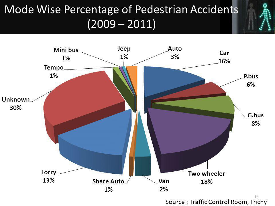 19 Source : Traffic Control Room, Trichy Mode Wise Percentage of Pedestrian Accidents (2009 – 2011)