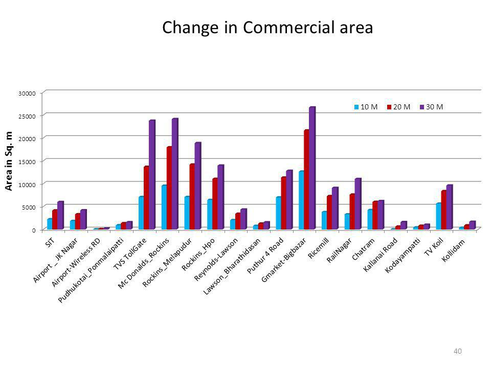 40 Change in Commercial area