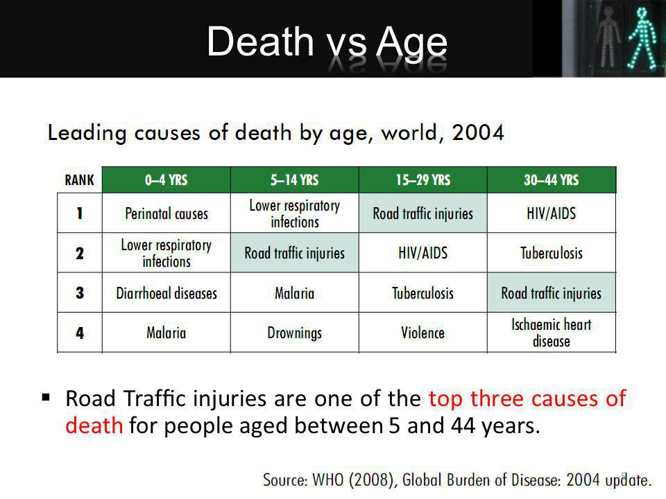 Road Trafc injuries are one of the top three causes of death for people aged between 5 and 44 years.