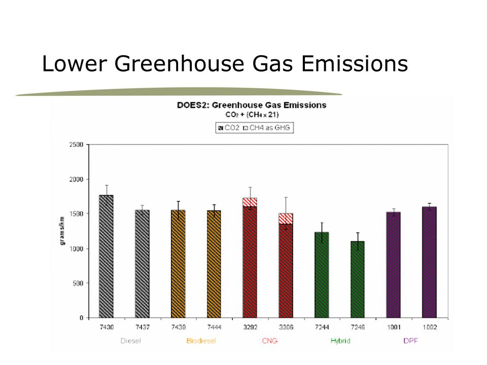 Lower Greenhouse Gas Emissions