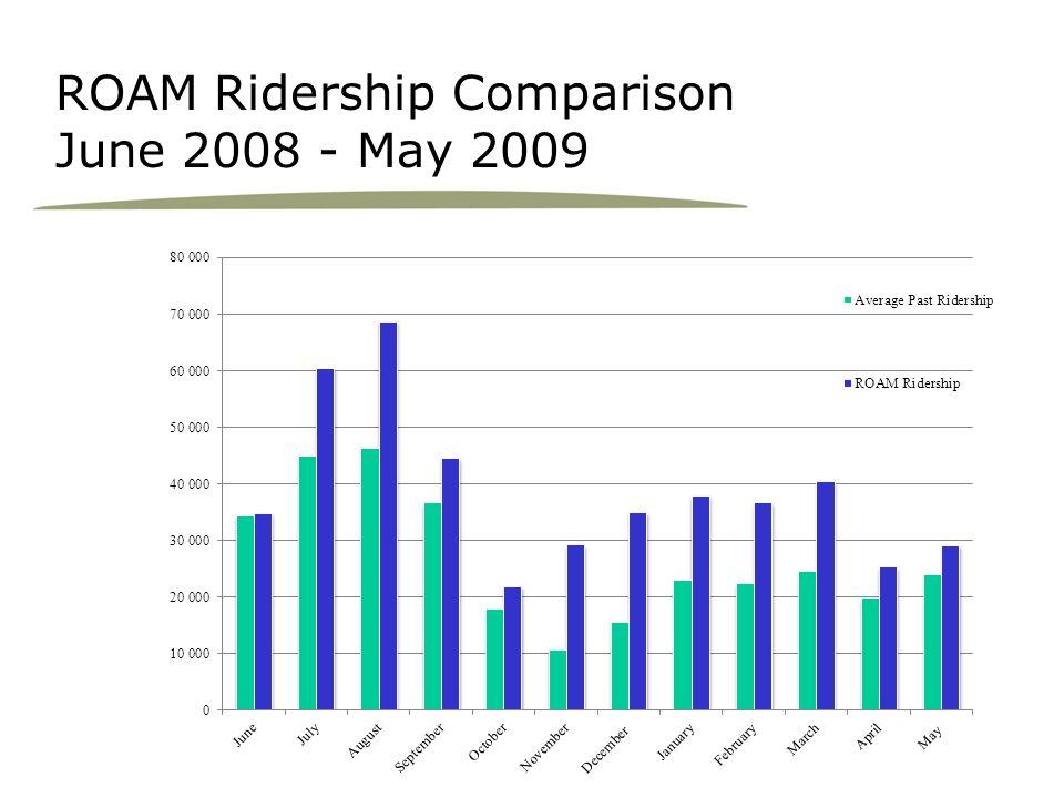 ROAM Ridership Comparison June 2008 - May 2009