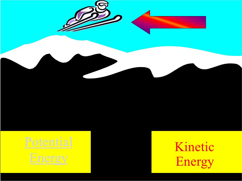 The Ball Potential Energy Kinetic Energy