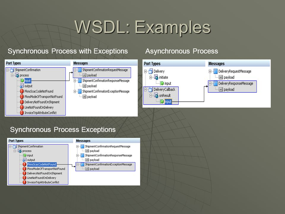WSDL: Examples Synchronous Process with ExceptionsAsynchronous Process Synchronous Process Exceptions