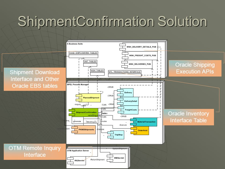 ShipmentConfirmation Solution Oracle Shipping Execution APIs Oracle Inventory Interface Table OTM Remote Inquiry Interface Shipment Download Interface