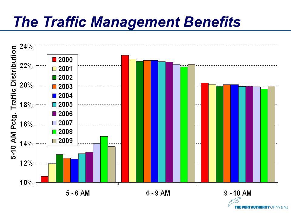 The Traffic Management Benefits 5-10 AM Pctg. Traffic Distribution