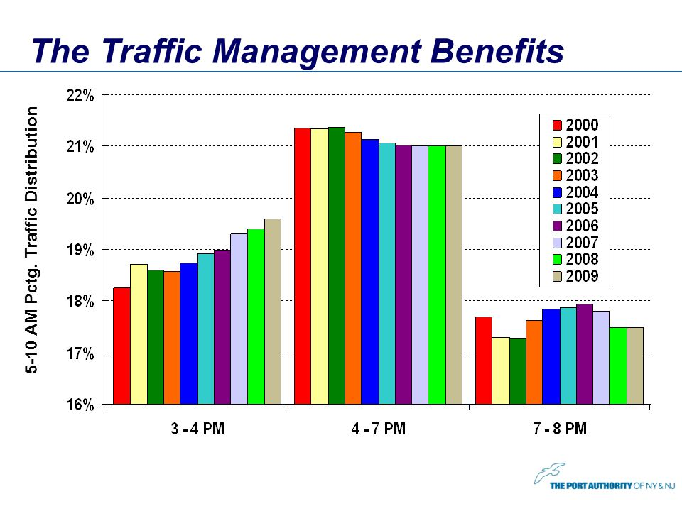 The Traffic Management Benefits 5-10 AM Pctg. Traffic Distribution