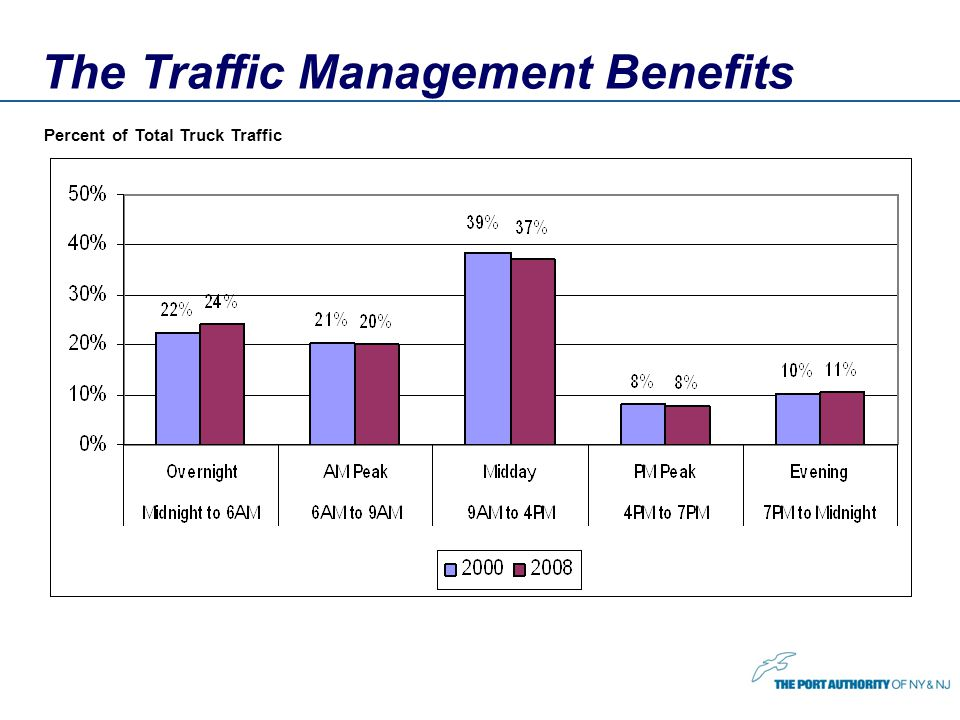 The Traffic Management Benefits Percent of Total Truck Traffic