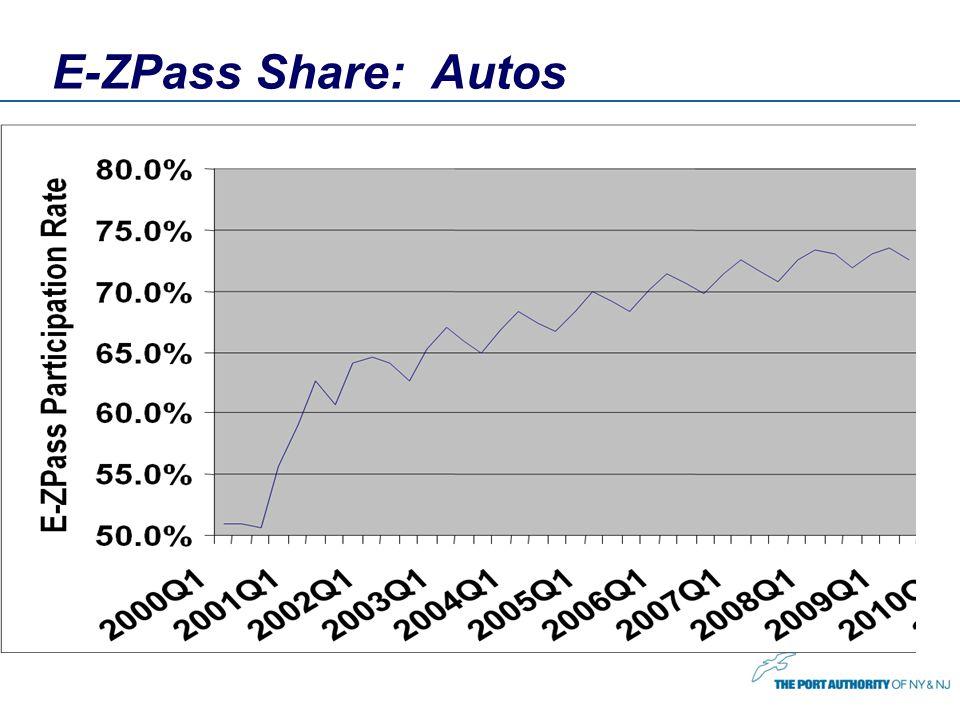 E-ZPass Share: Autos