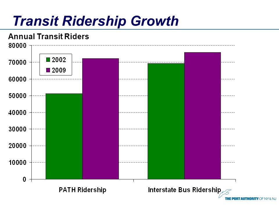 Transit Ridership Growth Annual Transit Riders