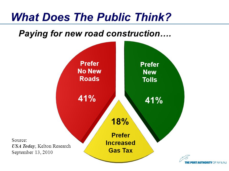 What Does The Public Think? Prefer New Tolls Prefer No New Roads 41% 18% Paying for new road construction…. Source: USA Today, Kelton Research Septemb