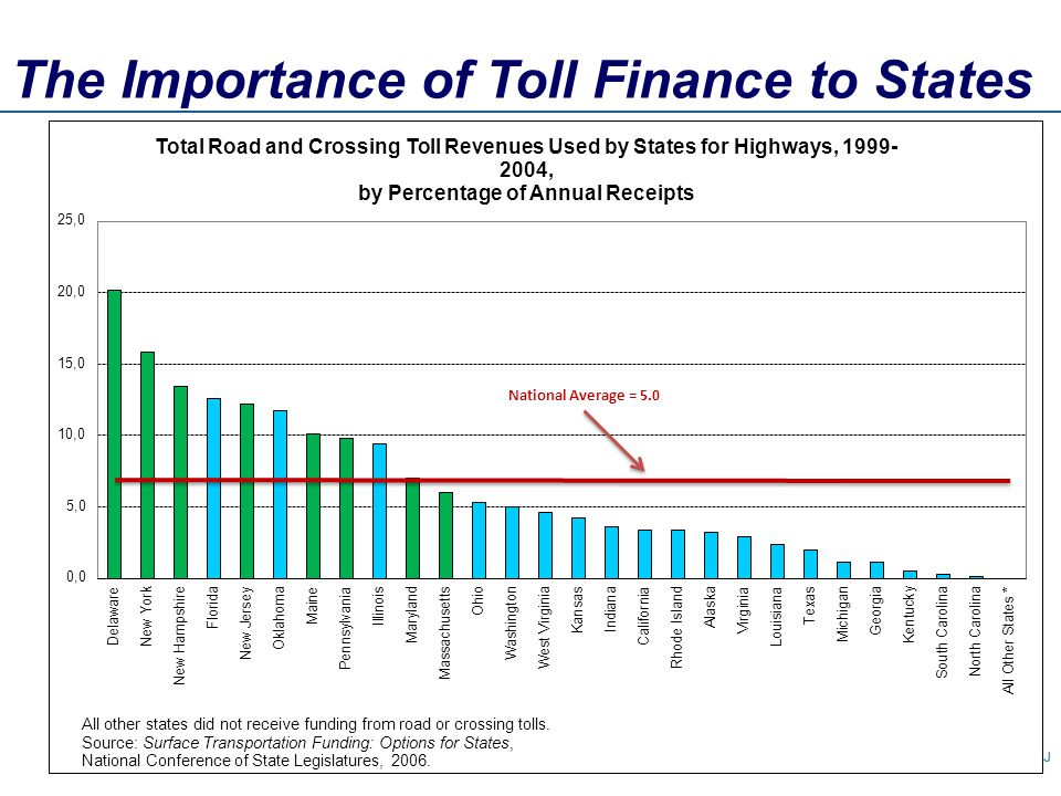 The Importance of Toll Finance to States