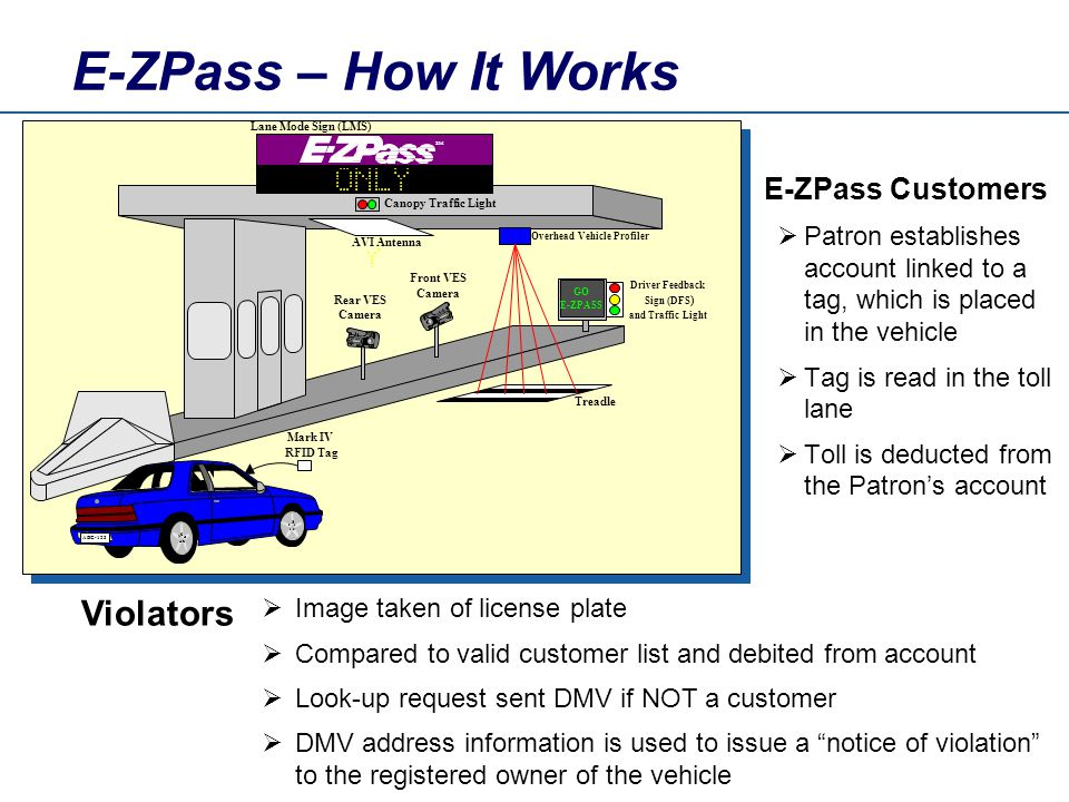 GO E-ZPASS Driver Feedback Sign (DFS ) and Traffic Light Rear VES Camera Front VES Camera Treadle AVI Antenna Canopy Traffic Light Overhead Vehicle Profiler Mark IV RFID Tag ABC-123 Lane Mode Sign (LMS) SM E-ZPass – How It Works E-ZPass Customers Patron establishes account linked to a tag, which is placed in the vehicle Tag is read in the toll lane Toll is deducted from the Patrons account Image taken of license plate Compared to valid customer list and debited from account Look-up request sent DMV if NOT a customer DMV address information is used to issue a notice of violation to the registered owner of the vehicle Violators